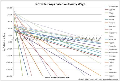 farmville_economics3