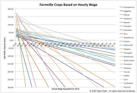 farmville_economics3