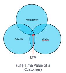 LTV_Pie
