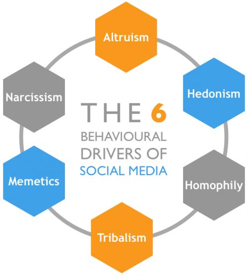THE-6-BEHAVIOURAL-DRIVERS-OF-SOCIAL-MEDIA-e1363344367858