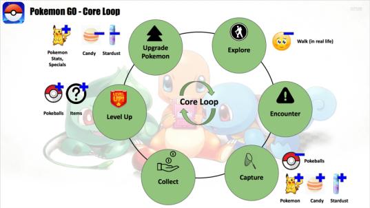 CoreLoop