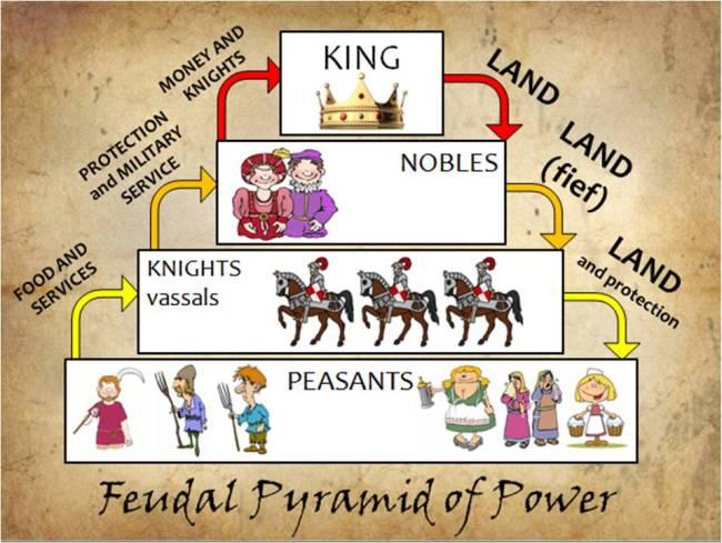 feudal_power